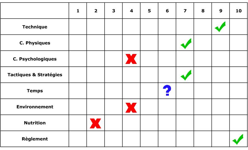 facteurs clés pour réussir en compétition de karaté