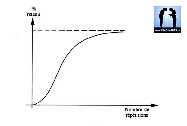 graphique mémoire et répétition sportive et karaté
